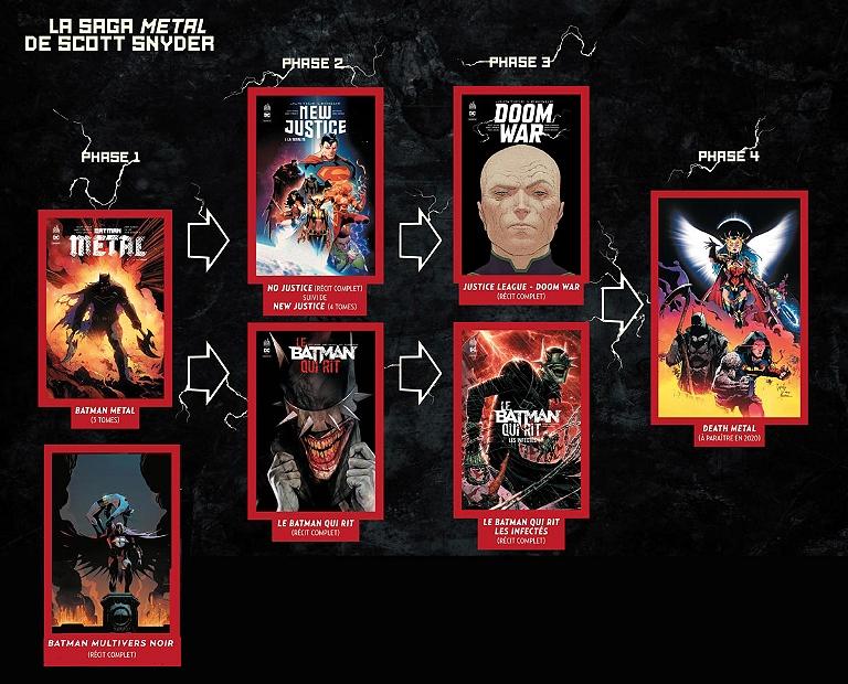 La saga Batman Metal